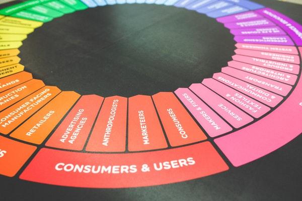 客户关系管理/CRM管理软件的重要性