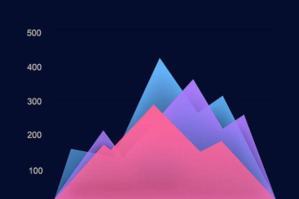 织蝶云项目管理(一)--趋势图全解析